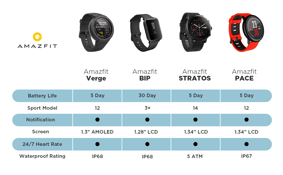 Xiaomi Amazfit Verge Smart Watch A1811 Features
